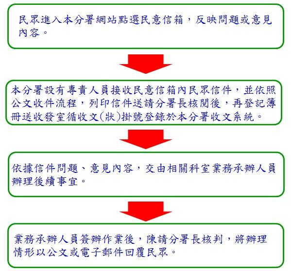 民意信箱流程圖